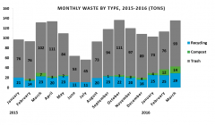 Composting rate rises nine percent as Univ. implements campus-wide initiatives