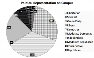 10_7-political-rep-on-campus