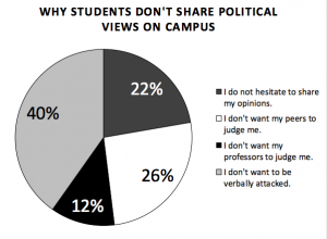 10_7-why-dont-share-op-on-campus