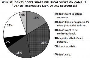 10_7-why-student-dont-share-w-_other_-responses