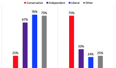 Political poll reveals student reluctance to speak