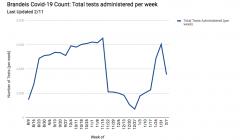 Brandeis COVID-19 Testing Tracker